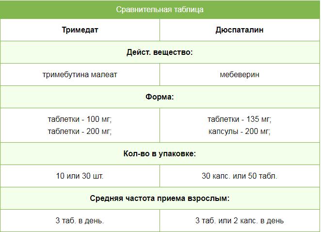 Тримедат и Дюспаталин – отличия