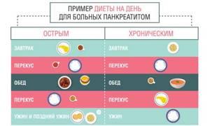 Что можно есть при обострении панкреатита поджелудочной железы первые 10 дней