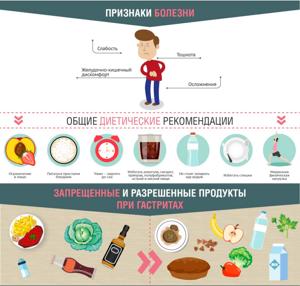 Общие правила по организации питания пациента